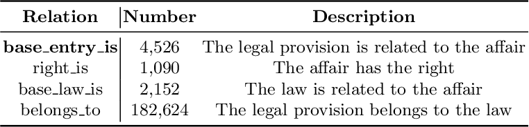 Figure 3 for Text-guided Legal Knowledge Graph Reasoning