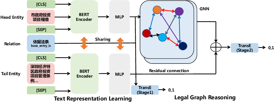 Figure 4 for Text-guided Legal Knowledge Graph Reasoning