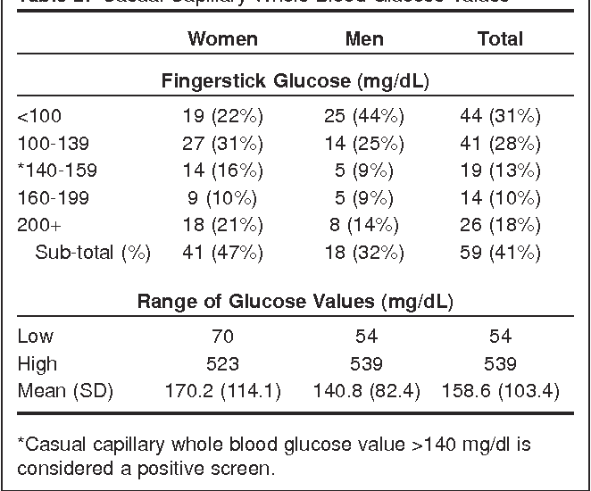 PDF] Risk prevalence for type 2 diabetes mellitus in adult