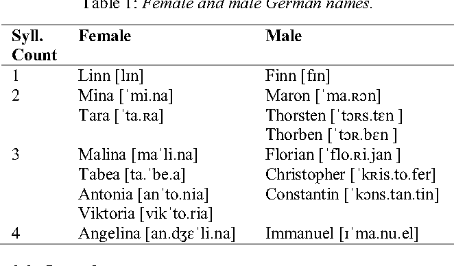 Table 1 from The Vocative Chant and Beyond: German Calling Melodies