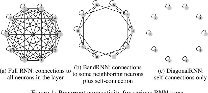 Figure 1 for Rethinking Full Connectivity in Recurrent Neural Networks