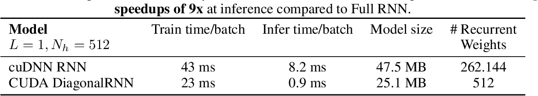 Figure 3 for Rethinking Full Connectivity in Recurrent Neural Networks