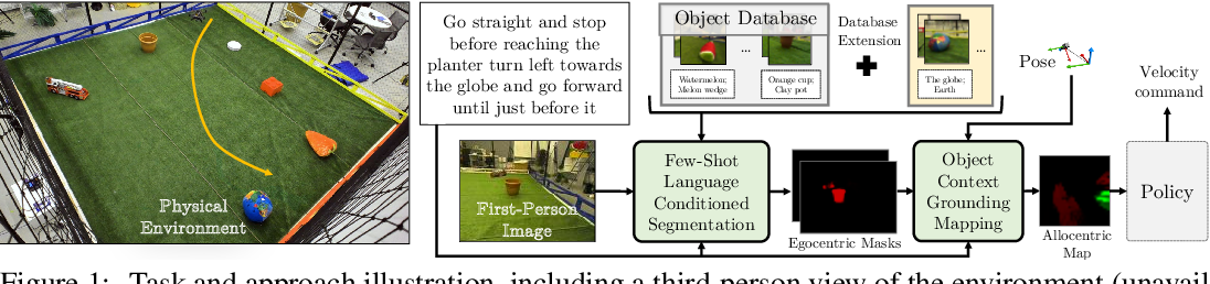 Figure 1 for Few-shot Object Grounding and Mapping for Natural Language Robot Instruction Following
