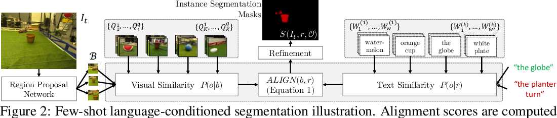 Figure 2 for Few-shot Object Grounding and Mapping for Natural Language Robot Instruction Following