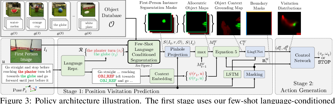 Figure 4 for Few-shot Object Grounding and Mapping for Natural Language Robot Instruction Following