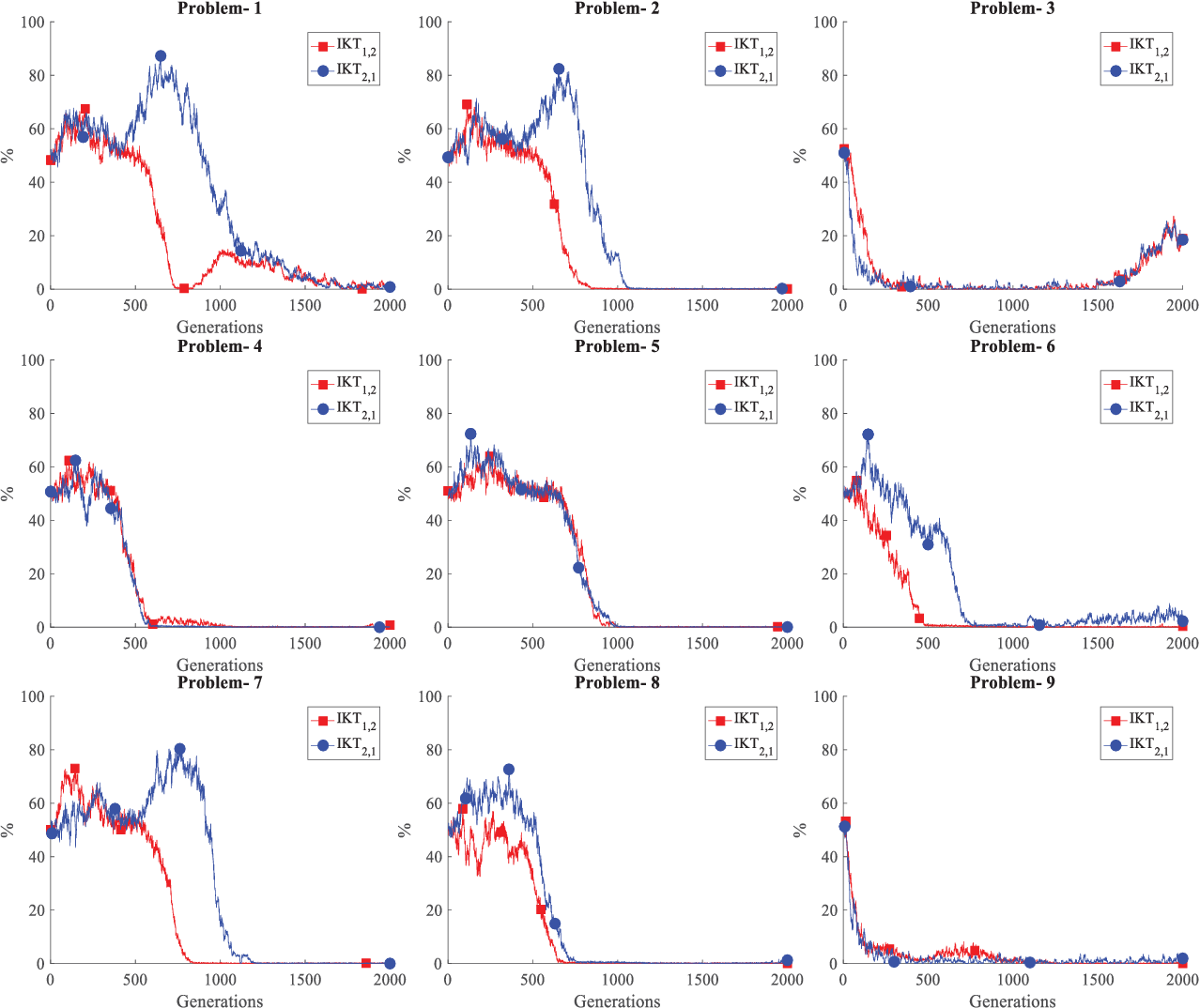 Figure 3 for Self-adaptive Multi-task Particle Swarm Optimization