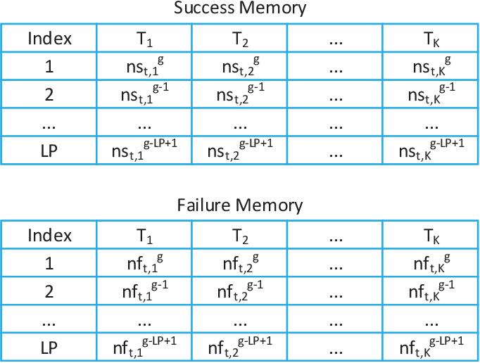Figure 1 for Self-adaptive Multi-task Particle Swarm Optimization