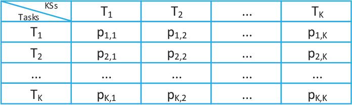Figure 2 for Self-adaptive Multi-task Particle Swarm Optimization