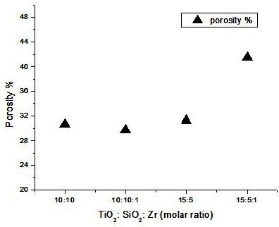 Fig. 4. Graphs of porosity % versus molar ratio of thin lms.