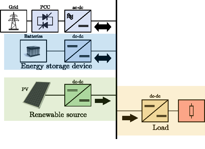 Fig. 1. Simplified dc microgrid with a battery energy storage system.