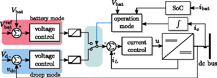 Fig. 2. Energy storage device control loop diagram showing two operating modes (source mode with droop control and battery charging mode).