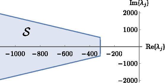 Fig. 4. Region in the complex plane where the closed-loop eigenvalues of the bidirectional power converter must be to satisfy control specifications.
