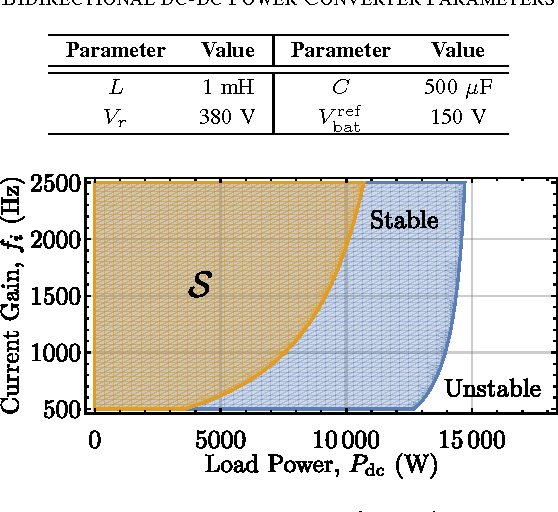 TABLE I BIDIRECTIONAL DC-DC POWER CONVERTER PARAMETERS
