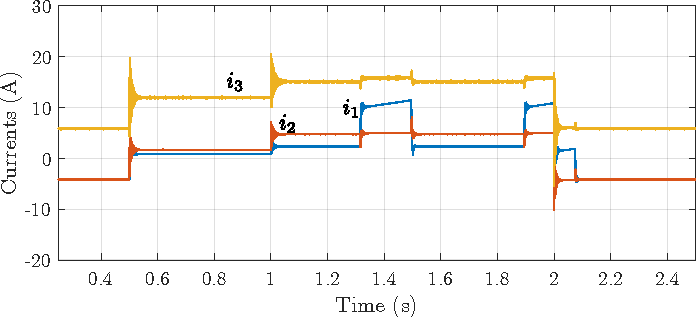 Fig. 15. Microgrid line currents time-domain simulation.