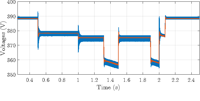 Fig. 16. Comparison between the bidirectional dc-dc power converter output voltage, and the load input voltage (voltage on the capacitor C2 from Fig. 13).