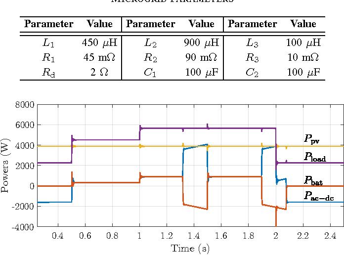 TABLE II MICROGRID PARAMETERS