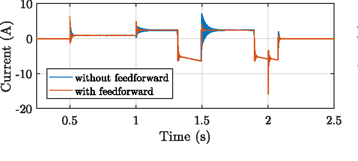 Fig. 19. Bidirectional dc-dc power converter output current for control system with and without feedforward.