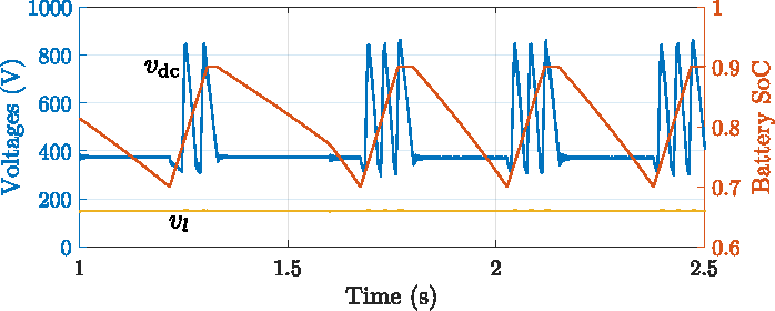 Fig. 20. Waveforms of the load input voltage (vdc), output voltage (vl), and the battery SoC during an unstable regime.