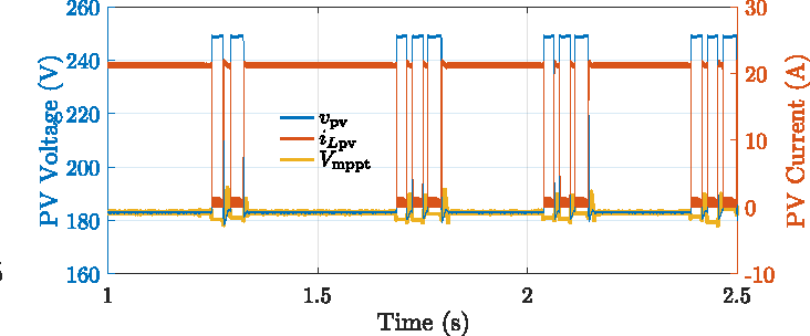 Fig. 22. Microgrid instabilities effect on the PV system.