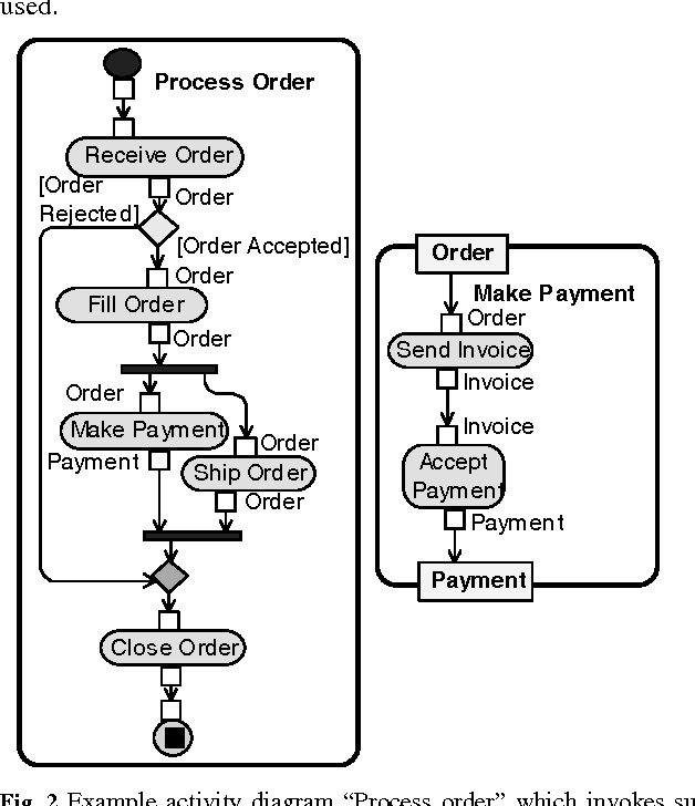 Figure 2 from semantics of uml 20 activity diagram for business 2 example activity diagram process order which invokes sub activity diagram ccuart Image collections