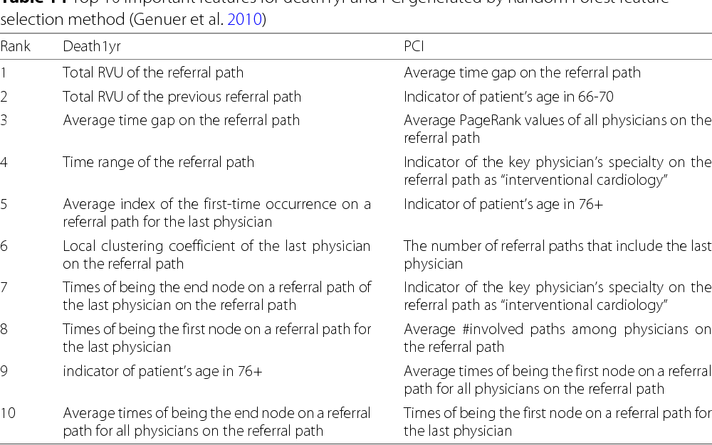 Figure 1 from Referral paths in the U S  physician network