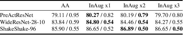 Figure 4 for InAugment: Improving Classifiers via Internal Augmentation