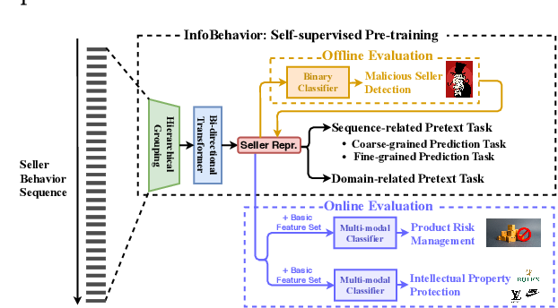 Figure 1 for InfoBehavior: Self-supervised Representation Learning for Ultra-long Behavior Sequence via Hierarchical Grouping