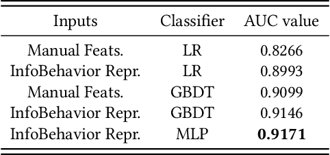 Figure 2 for InfoBehavior: Self-supervised Representation Learning for Ultra-long Behavior Sequence via Hierarchical Grouping