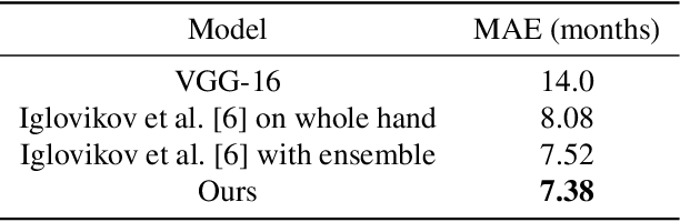 Figure 2 for Residual Attention based Network for Hand Bone Age Assessment