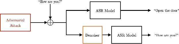 Figure 1 for Perceptual-based deep-learning denoiser as a defense against adversarial attacks on ASR systems