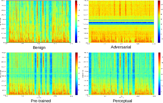 Figure 3 for Perceptual-based deep-learning denoiser as a defense against adversarial attacks on ASR systems