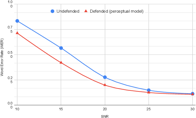 Figure 4 for Perceptual-based deep-learning denoiser as a defense against adversarial attacks on ASR systems
