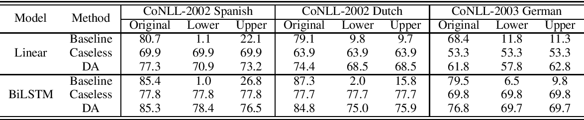Figure 3 for Robustness to Capitalization Errors in Named Entity Recognition