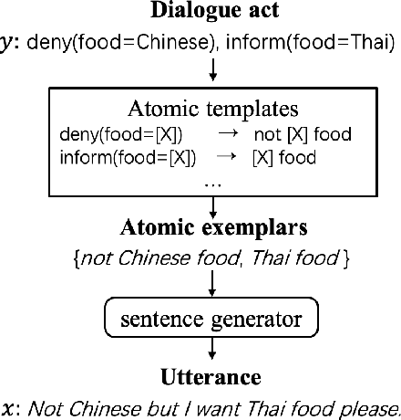 Figure 1 for Data Augmentation with Atomic Templates for Spoken Language Understanding