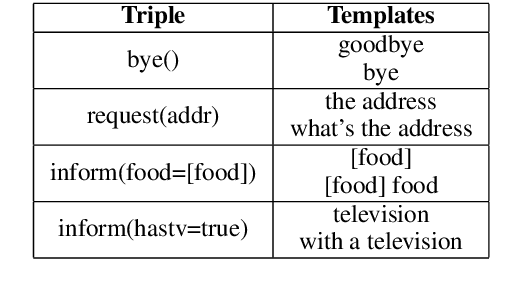 Figure 2 for Data Augmentation with Atomic Templates for Spoken Language Understanding
