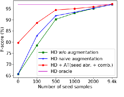 Figure 4 for Data Augmentation with Atomic Templates for Spoken Language Understanding