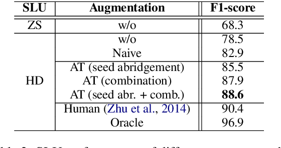 Figure 3 for Data Augmentation with Atomic Templates for Spoken Language Understanding
