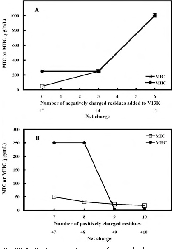 FIGURE 7 Relationships of number of negatively charged residues added to V13K or net charge (A), number of positively charged residues or net charge (B) and antimicrobial activity (MIC, open symbols), hemolytic activity (MHC, closed symbols).