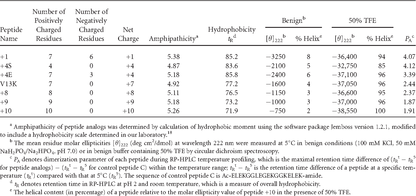 Table II Biophysical Data of V13K Analogs