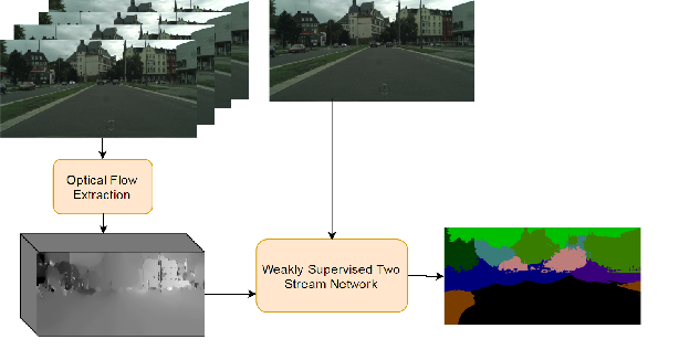 Figure 1 for Bringing Background into the Foreground: Making All Classes Equal in Weakly-supervised Video Semantic Segmentation
