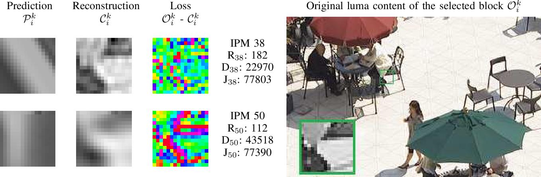 Figure 3 for A CNN-based Prediction-Aware Quality Enhancement Framework for VVC