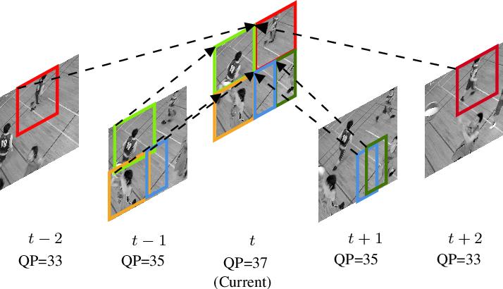 Figure 4 for A CNN-based Prediction-Aware Quality Enhancement Framework for VVC