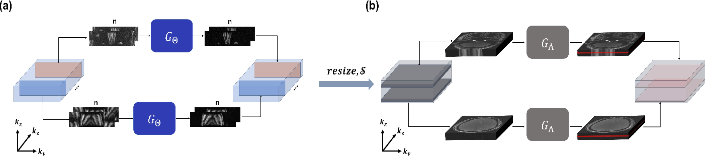 Figure 4 for Two-Stage Deep Learning for Accelerated 3D Time-of-Flight MRA without Matched Training Data