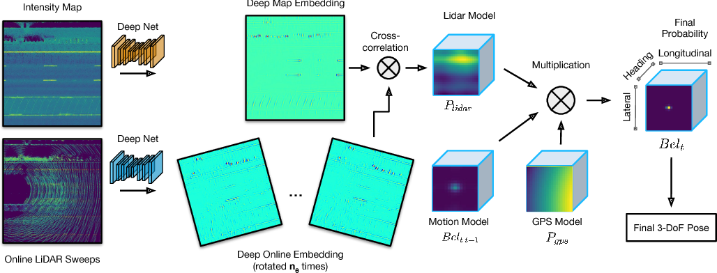 Figure 3 for Learning to Localize Using a LiDAR Intensity Map