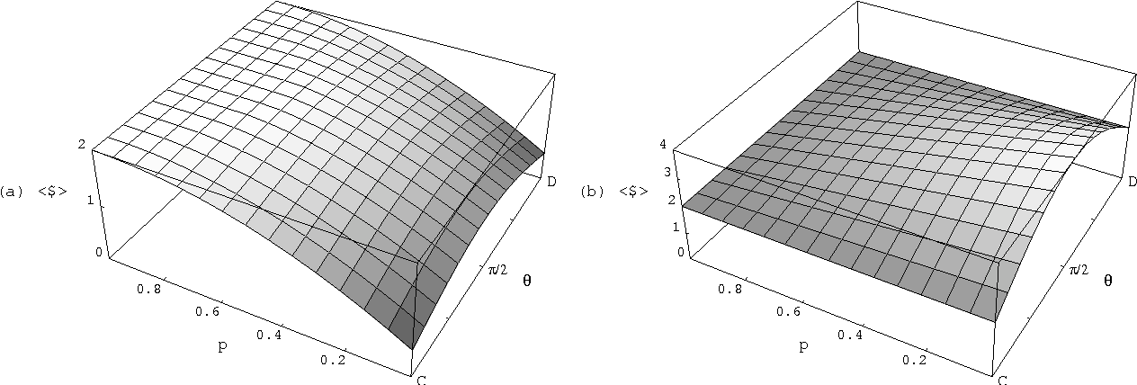 Figure 3. Payoffs for (a) Alice and (b) Bob in quantum chicken as a function of decoherence probability p and Alice's strategy θ, when Bob plays the optimum quantum strategy and Alice is restricted to a classical mixed strategy.