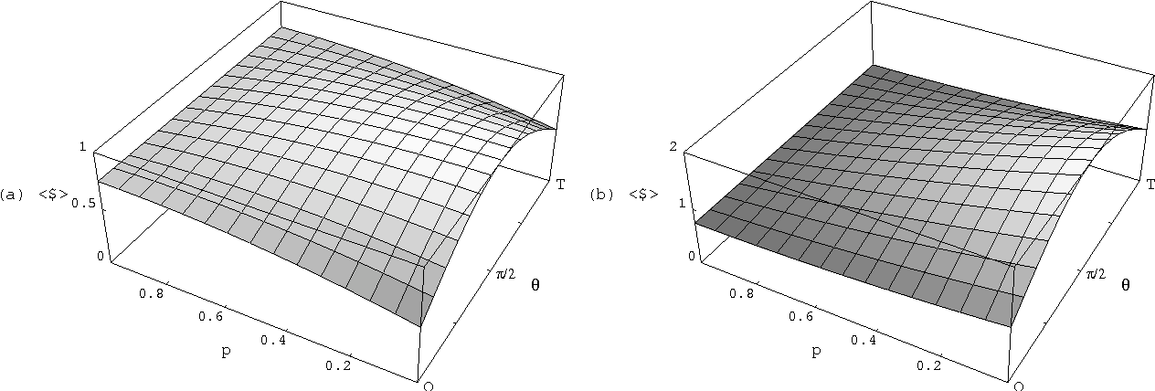 Figure 4. Payoffs for (a) Alice and (b) Bob in quantum battle of the sexes as a function of decoherence probability p and Alice's strategy θ, when Bob plays the optimum quantum strategy and Alice is restricted to a classical mixed strategy.