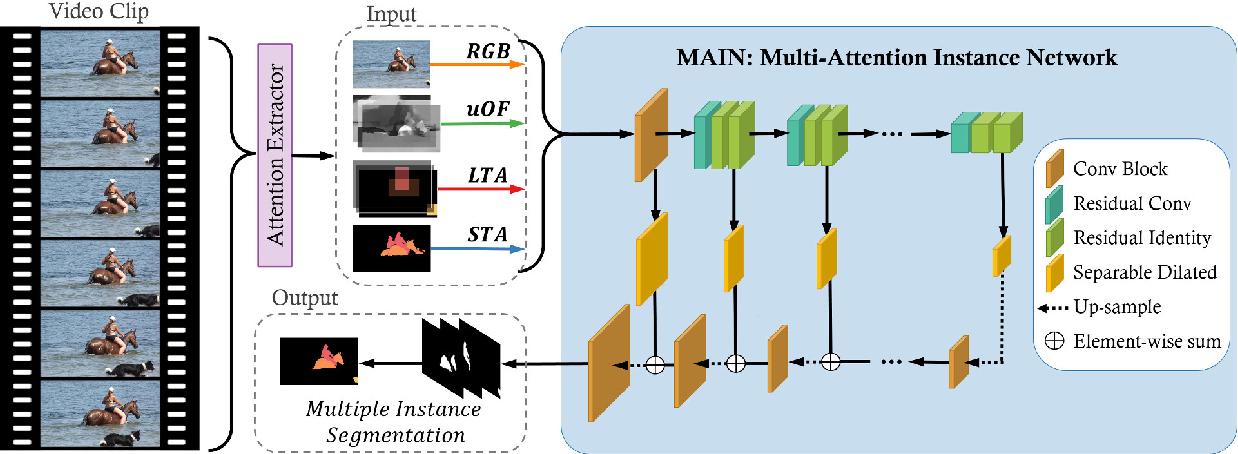 Figure 3 for MAIN: Multi-Attention Instance Network for Video Segmentation