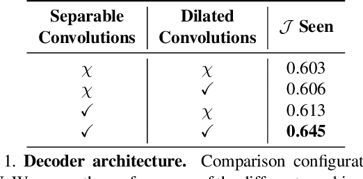 Figure 2 for MAIN: Multi-Attention Instance Network for Video Segmentation