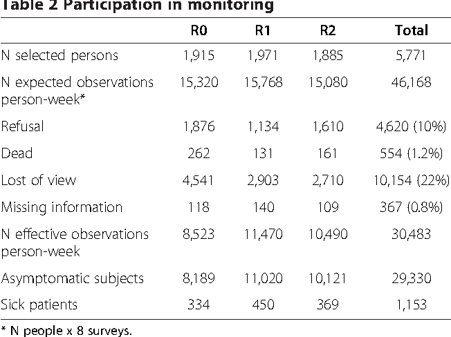 Table 2 Participation in monitoring