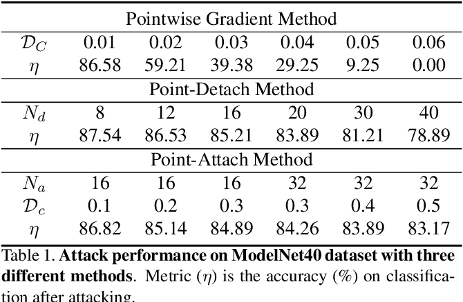 Figure 2 for Adversarial Attack and Defense on Point Sets